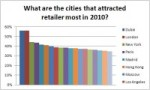Most attractive cities for retailers